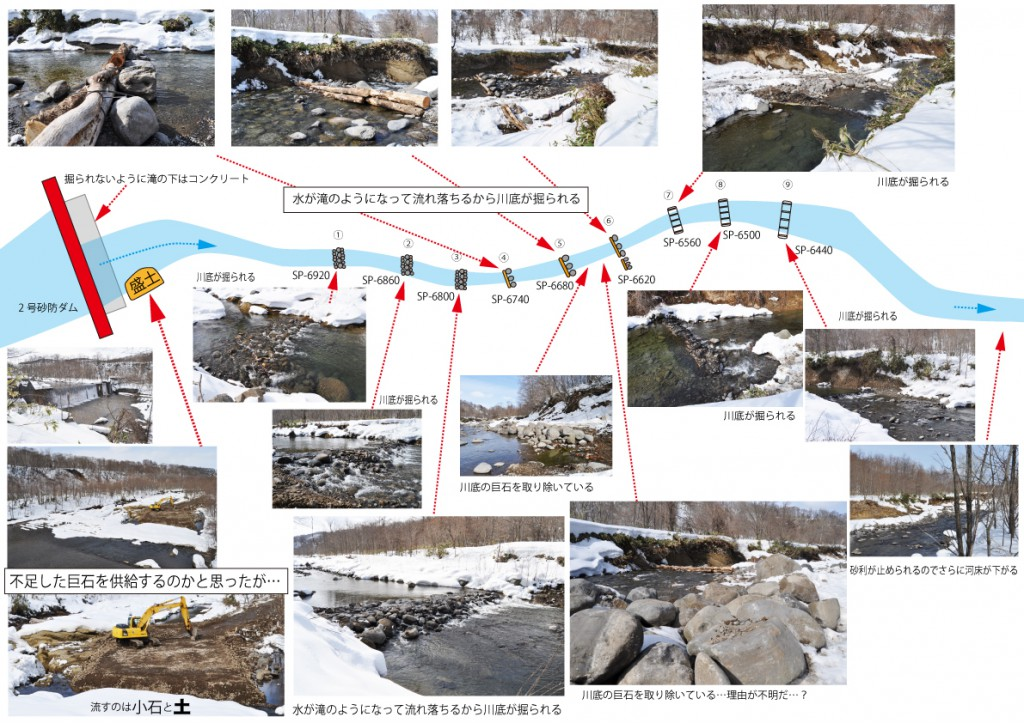 【図-1】:①~③は人頭大の石、④~⑥は丸太+巨石、⑦~⑨は袋体床固工の9基の帯工 ●帯工は河床の勾配や砂利の状況、地形など考慮されることなく正確に60 mおきに作られていた