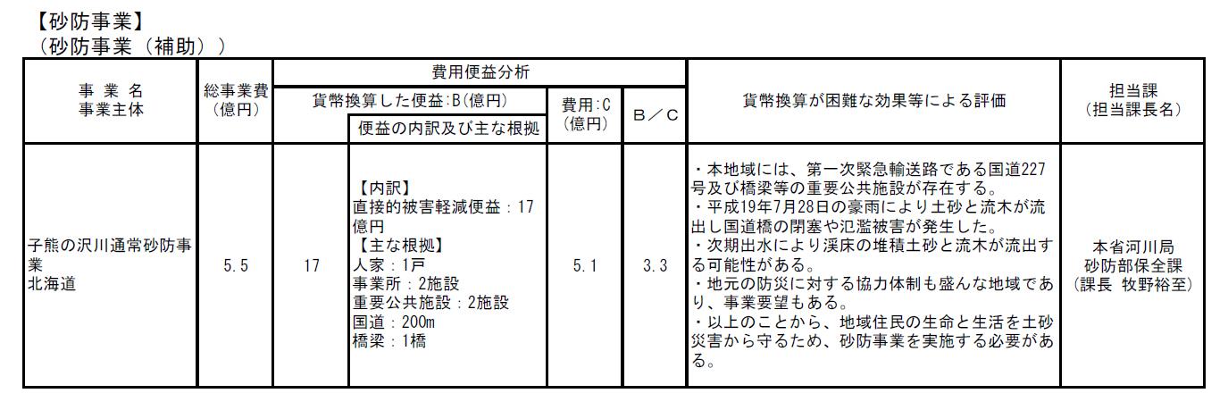 平成19年度・トリム・公共事業再評価委員会資料・子熊の沢川・通常砂防工事